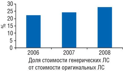 Доля стоимости генерических ЛС от стоимости оригинальных ЛС вянваре–августе 2006–2008гг.