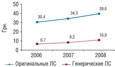 Динамика средневзвешенной стоимости генерических иоригинальных ЛС вянваре–августе 2006–2008 гг.
