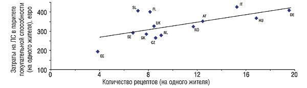 величина затрат наЛС имеет прямопропорциональную зависимость от количества выписанных рецептов