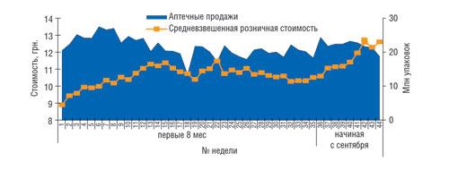 Понедельная динамика объема аптечных продаж внатуральном выражении исредневзвешенной розничной стоимости ЛС в2008г.