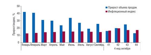 Динамика прироста иинфляционного индекса рынка аптечных продаж ЛС в2008 г.