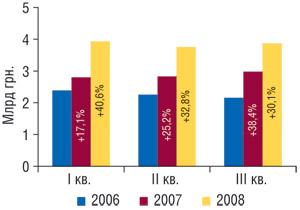 Динамика объема продаж товаров «аптечной корзины» вденежном выражении вI, II иIII кв. 2006–2008 гг. суказанием процента прироста посравнению саналогичным периодом предыдущего года