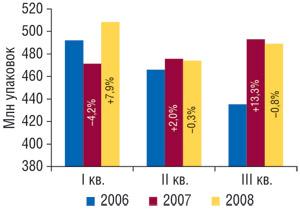 Динамика объема продаж товаров «аптечной корзины» внатуральном выражении вI, II иIIIкв. 2006–2008 гг. суказанием процента прироста/убыли посравнению саналогичным периодом предыдущего года