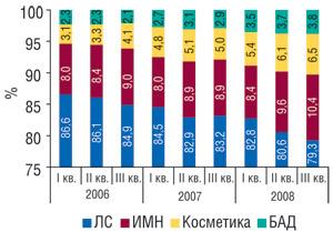 Удельный вес товаров «аптечной корзины» вденежном выражении вI, II иIII кв. 2006–2008 гг.