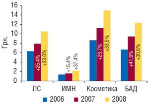 Средневзвешенная стоимость 1 упаковки различных категорий товаров «аптечной корзины» запервые 9 мес 2006–2008 гг. суказанием процента прироста посравнению саналогичным периодом предыдущего года