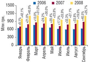 Динамика объема аптечных продаж ЛС вденежном выражении вянваре–сентябре 2006–2008гг. суказанием процента прироста посравнению саналогичным периодом предыдущего года