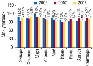 Динамика объема аптечных продаж ЛС внатуральном выражении вянваре–сентябре 2006–2008 гг. суказанием процента прироста/убыли посравнению саналогичным периодом предыдущего года