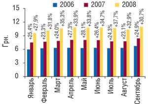 Динамика средневзвешенной стоимости 1 упаковки ЛС вянваре–сентябре 2006–2008 гг. суказанием процента прироста посравнению саналогичным периодом предыдущего года