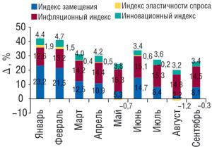 Индикаторы прироста объемов аптечных продаж ЛС вденежном выражении вянваре–сентябре 2008 г. посравнению саналогичным периодом 2007г.
