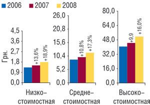 Средневзвешенная стоимость 1 упаковки ЛС вразрезе ценовых ниш запервые 9 мес 2006–2008 гг. суказанием процента прироста/убыли посравнению саналогичным периодом предыдущего года