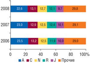 Удельный вес топ-5 крупнейших групп АТС-классификации первого уровня пообъемам продаж вденежном выражении запервые 9 мес 2006–2008 гг.