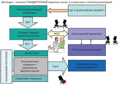 Дії лікаря- система СТАНДАРТИЗАЦІЇ медичних послуг, воснові яких є клінічні рекомендації