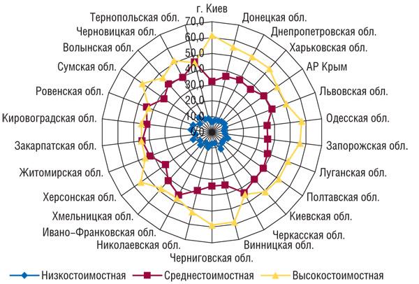 Удельный вес (%) ценовых ниш вобщем объеме аптечных продаж ЛС вденежном выражении порегионам Украины запервые 9мес 2008г.