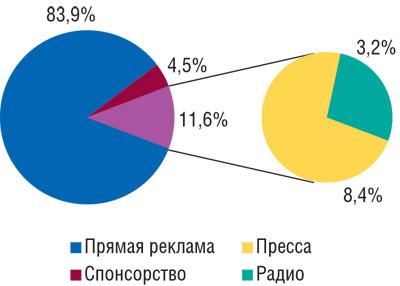 Удельный вес различных медианосителей вобщем объеме рынка рекламы ЛС поитогам первых 9мес 2008г.