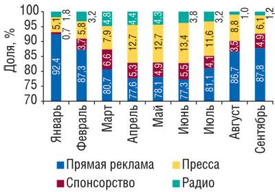 Динамика доли различных медианосителей вобщем объеме продажрекламы ЛС вденежном выражении вянваре–сентябре 2008г. (данные поТВ— «Universe-2008»)