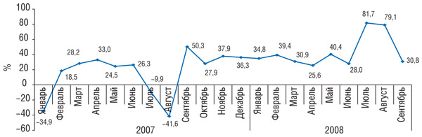 Динамика уровня медиаинфляции телерекламы ЛС вянваре 2007— сентябре 2008г. («Universe»)