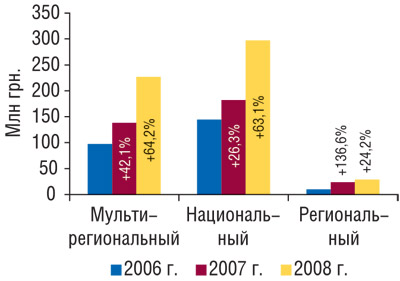 Распределение объема продаж прямой рекламы ЛС вденежном выражении потипам каналов за9мес 2006–2008гг. суказанием процента прироста посравнению спредыдущим годом