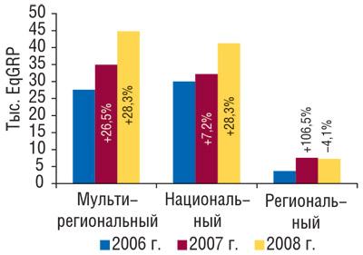 Распределение объема продаж прямой рекламы ЛС внатуральном выражении (рейтинг EqGRP) потипам каналов за9мес 2006–2008гг. суказанием процента прироста/убыли посравнению спредыдущим годом