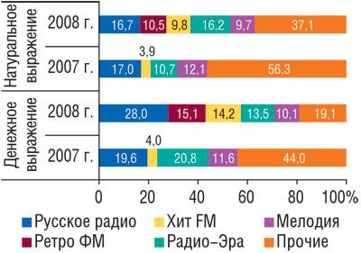 Распределение объемов продаж рекламы ЛС нарадио вденежном инатуральном (длительность, мин) выражении потоп-5 радиостанций поитогам первых 9месяцев 2007–2008гг.