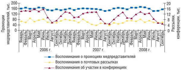 Рис. 1 Помесячная динамика промоционной активности попродвижению ЛС вянваре 2006— сентябре 2008г., основанная навоспоминаниях врачей