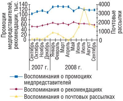 Рис. 3 Помесячная динамика промоционной активности попродвижению ЛС всентябре 2007г.— сентябре 2008г., основанная навоспоминаниях фармацевтов