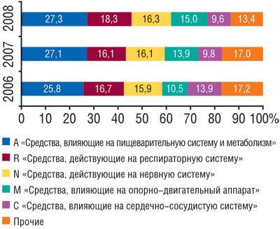Рис. 4 Структура распределения промоционной активности среди фармацевтов погруппам первого уровня АТС-классификации запервые 9мес 2006—2008гг.