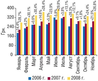 Рис. 3 Динамика стоимости 1 весовой единицы импортированных ГЛС вянваре–ноябре 2006–2008гг. суказанием процента прироста/убыли посравнению спредыдущим годом