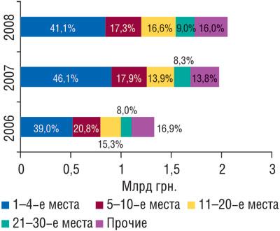 Рис. 4 Распределение объема импорта ГЛС вденежном выражении попозициям врейтинге компаний-импортеров суказанием удельного веса (%) воктябре–ноябре 2006–2008 гг.