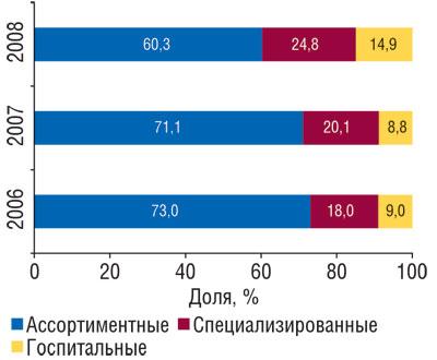 Рис. 5 Удельный вес различных типов компаний-импортеров пообъему ввоза ГЛС вденежном выражении воктябре–ноябре 2006–2008гг.