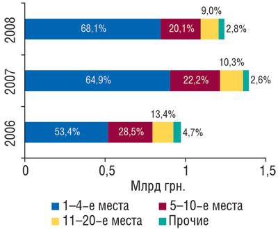 Рис. 6 Распределение объема ввоза ГЛС вденежном выражении попозициям врейтинге ассортиментных импортеров суказанием удельного веса (%) воктябре–ноябре 2006–2008 гг.