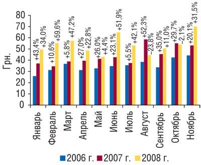 Рис. 9 Динамика стоимости 1 весовой единицы экспортируемых ГЛС вянваре–ноябре 2006–2008 гг. суказанием процента прироста/убыли посравнению спредыдущим годом