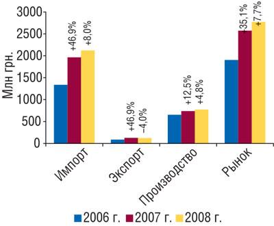 Рис. 11 Объем фармацевтического рынка вценах производителя заоктябрь–ноябрь 2006–2008гг. суказанием составляющих его величин ипроцента прироста/убыли посравнению саналогичным периодом предыдущего года