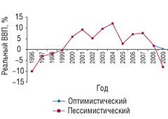 Рис. 1. Динамика реального валового внутреннего продукта, выраженного в% кпредыдущему году в1996–2007гг. *