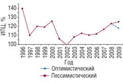 Рис. 2. Динамика индекса потребительских цен (ИПЦ), выраженного в% визмерении декабрь кдекабрю предыдущего года в1996–2007гг. *