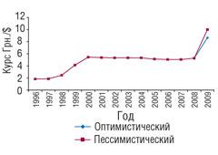 Рис. 3. Изменение официального курса грн./$ поданным НБУ в1996–2007гг. *