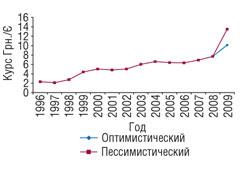 Рис. 4. Изменение официального курса грн./Є поданным НБУ в1996–2007гг. *