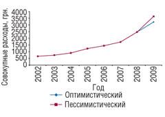 Рис. 5. Изменение совокупных расходов всреднем замесяц врасчете на1 домохозяйство в1996–2007гг. *