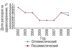 Рис. 6. Изменение доли расходов наздравоохранение всовокупных расходах домохозяйств в1996–2007гг. *
