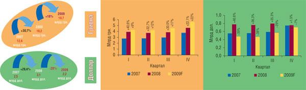Рис. 1 Объем аптечных продаж товаров аптечной корзины (грн., дол.) в2007–2008гг. суказанием прогнозного значения по2009г. ипроцента прироста/убыли посравнению саналогичным периодом предыдущего года