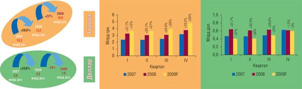 Рис. 2 Объем аптечных продаж ЛС (грн., дол.) в2007–2008гг. суказанием прогнозного значения по2009г. ипроцента прироста/убыли посравнению саналогичным периодом предыдущего года