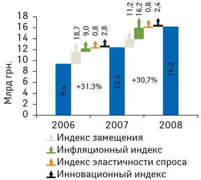 Рис. 1 Объем розничного фармрынка вденежном выражении за 2006–2008 гг. суказанием индикаторов прироста в2007 г. посравнению с2006 г. ив2008г. посравнению с2007 г.