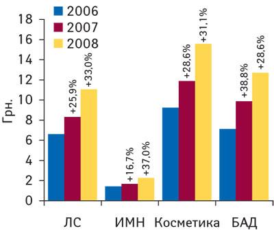 Рис. 2 Средневзвешенная стоимость 1 упаковки различных категорий товаров «аптечной корзины» поитогам 2006–2008 гг. суказанием процента прироста посравнению спредыдущим годом