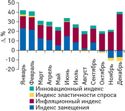Рис. 7 Индикаторы прироста объемов аптечных продаж ЛС вденежном выражении вянваре–декабре 2008г. посравнению сянварем–декабрем 2007г.