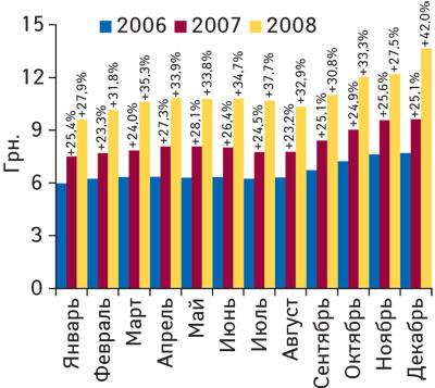 Рис. 8 Динамика средневзвешенной стоимости 1 упаковки ЛС вянваре–декабре 2006–2008 гг. суказанием процента прироста посравнению саналогичным периодом предыдущего года