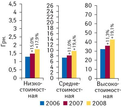 Рис. 9 Средневзвешенная стоимость 1 упаковки ЛС вразрезе ценовых ниш поитогам 2006–2008 гг. суказанием процента прироста посравнению спредыдущим годом