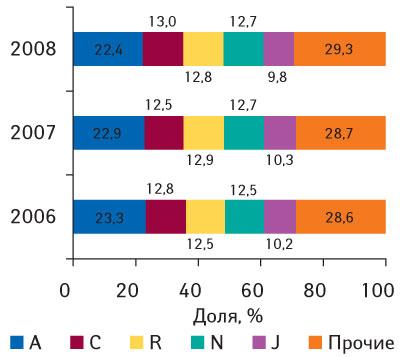 Рис. 10 Удельный вес топ-10 крупнейших групп АТС-классификации первого уровня пообъемам продаж вденежном выражении поитогам 2006–2008 гг.