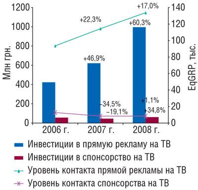 Рис. 3 Объем инвестиций впрямую рекламу испонсорство ЛС нателевидении вденежном выражении иуровень контакта созрителями (EqGRP) в2006–2008 гг. суказанием процента прироста/убыли посравнению спредыдущим годом
