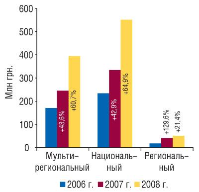 Рис. 4 Объем продаж прямой рекламы ЛС вденежном выражении вразрезе типов телеканалов в2006–2008 гг. суказанием процента прироста/убыли посравнению спредыдущим годом