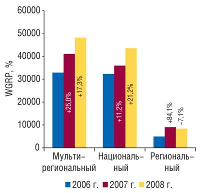 Рис. 5 Объем продаж прямой рекламы ЛС внатуральном выражении (рейтинг WGRP) вразрезе типов телеканалов в2006–2008 гг. суказанием процента прироста/убыли посравнению спредыдущим годом