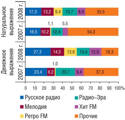 Рис. 7 Распределение объемов продаж рекламы ЛС нарадио вденежном инатуральном (длительность, мин) выражении потоп-5 радиостанций в2007–2008гг.